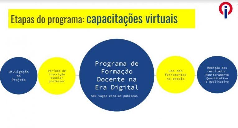 Programa de Formação Docente na Era Digital tem duração de trinta dias